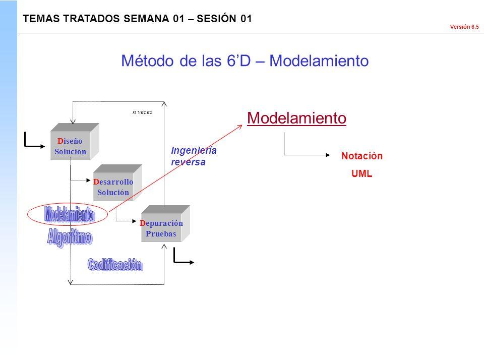 Método de las 6'D – Modelamiento