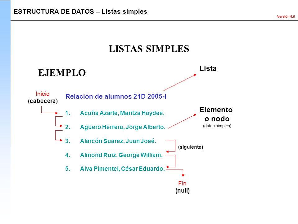 LISTAS SIMPLES EJEMPLO Lista Elemento o nodo