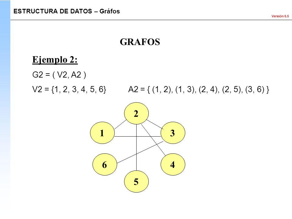 GRAFOS Ejemplo 2: 2 1 3 6 4 5 G2 = ( V2, A2 )