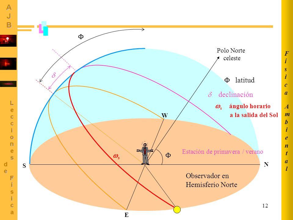    latitud  declinación s ángulo horario a la salida del Sol s 