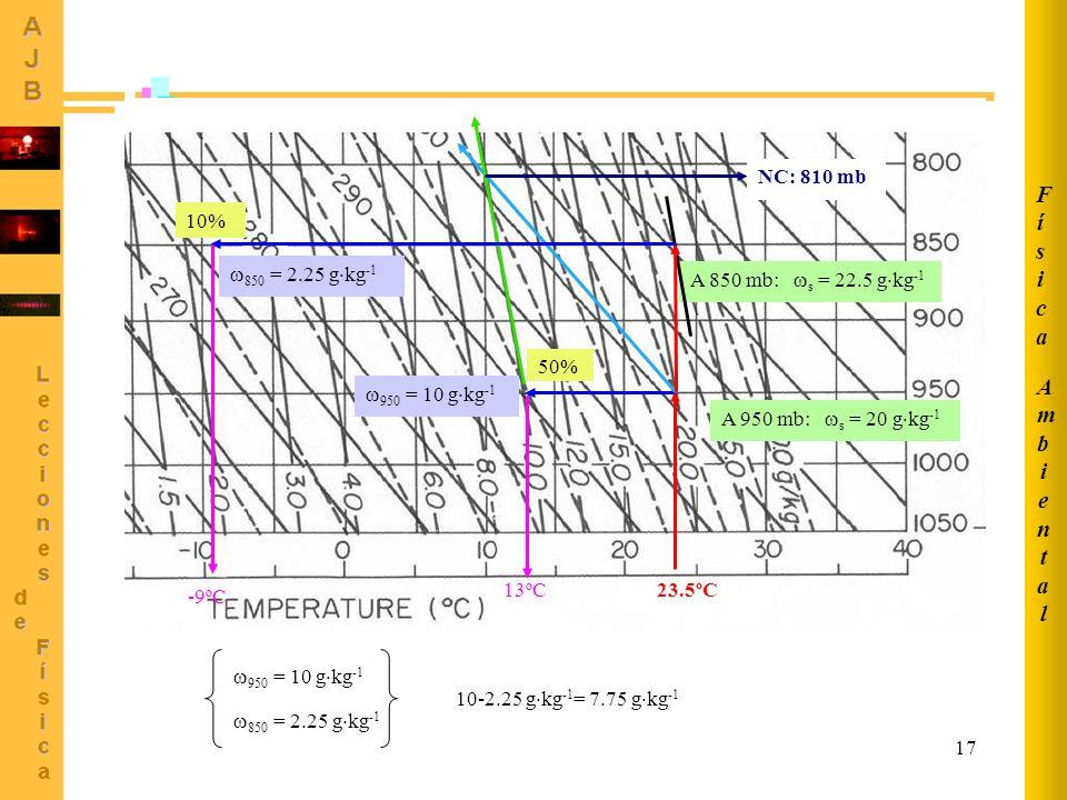 Física Ambiental NC: 810 mb 10% -9ºC 850 = 2.25 gkg-1