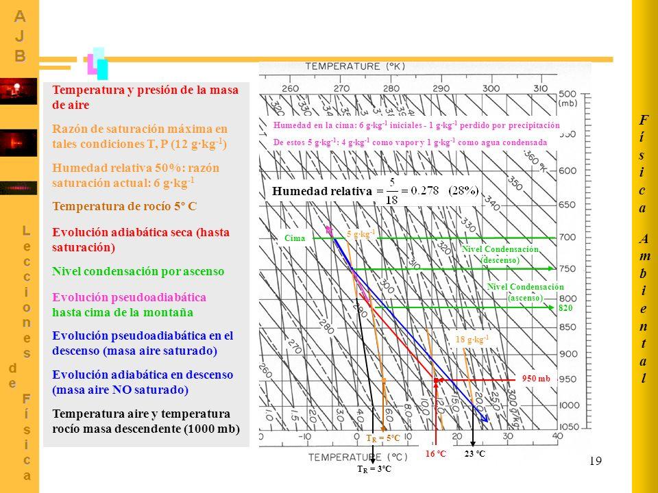 Nivel Condensación (descenso) Nivel Condensación (ascenso)