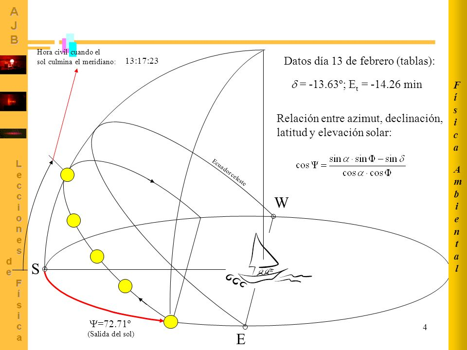 S E W N Datos día 13 de febrero (tablas):  = -13.63º; Et = -14.26 min