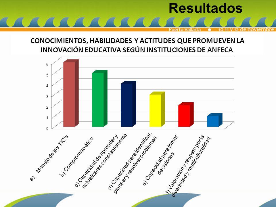 Resultados CONOCIMIENTOS, HABILIDADES Y ACTITUDES QUE PROMUEVEN LA INNOVACIÓN EDUCATIVA SEGÚN INSTITUCIONES DE ANFECA.