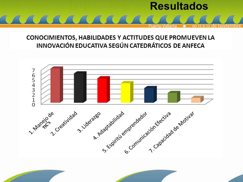 Resultados CONOCIMIENTOS, HABILIDADES Y ACTITUDES QUE PROMUEVEN LA INNOVACIÓN EDUCATIVA SEGÚN CATEDRÁTICOS DE ANFECA.