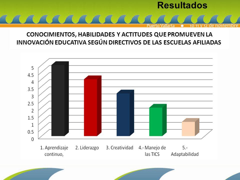 Resultados CONOCIMIENTOS, HABILIDADES Y ACTITUDES QUE PROMUEVEN LA INNOVACIÓN EDUCATIVA SEGÚN DIRECTIVOS DE LAS ESCUELAS AFILIADAS.