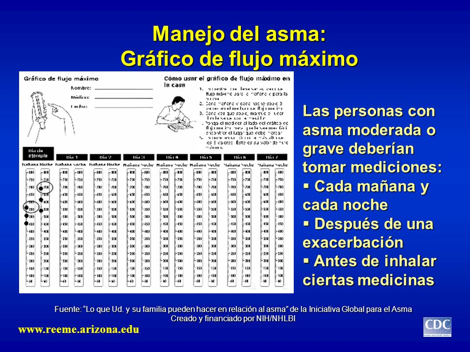 Manejo del asma: Gráfico de flujo máximo