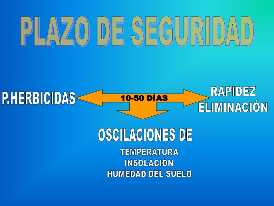 PLAZO DE SEGURIDAD RAPIDEZ P.HERBICIDAS ELIMINACIÓN OSCILACIONES DE