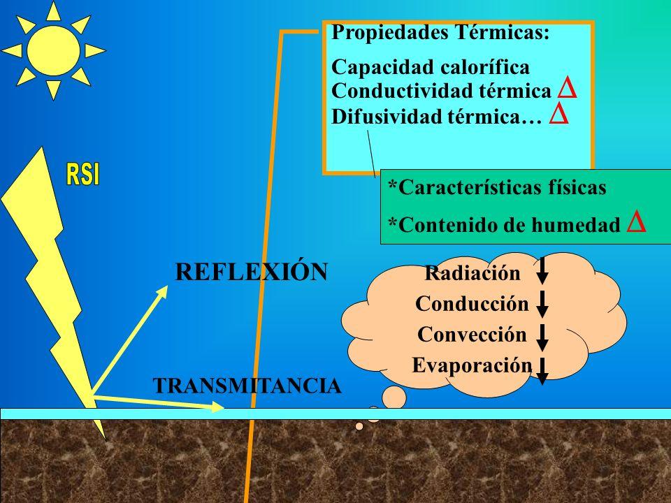 REFLEXIÓN Propiedades Térmicas: Capacidad calorífica
