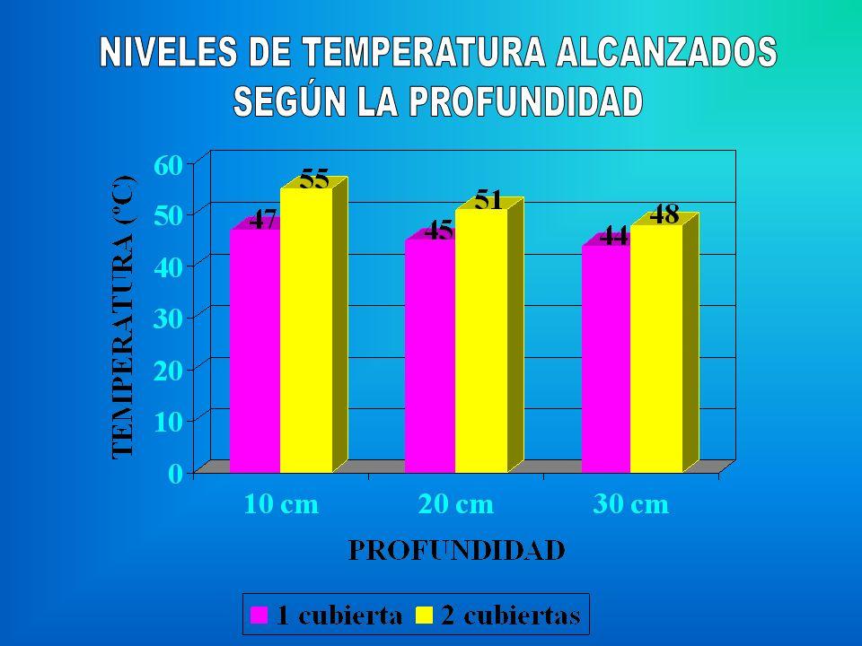 NIVELES DE TEMPERATURA ALCANZADOS