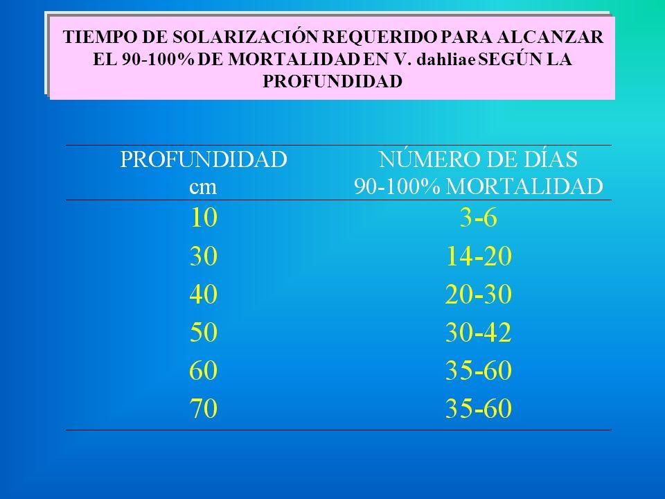 TIEMPO DE SOLARIZACIÓN REQUERIDO PARA ALCANZAR EL 90-100% DE MORTALIDAD EN V.
