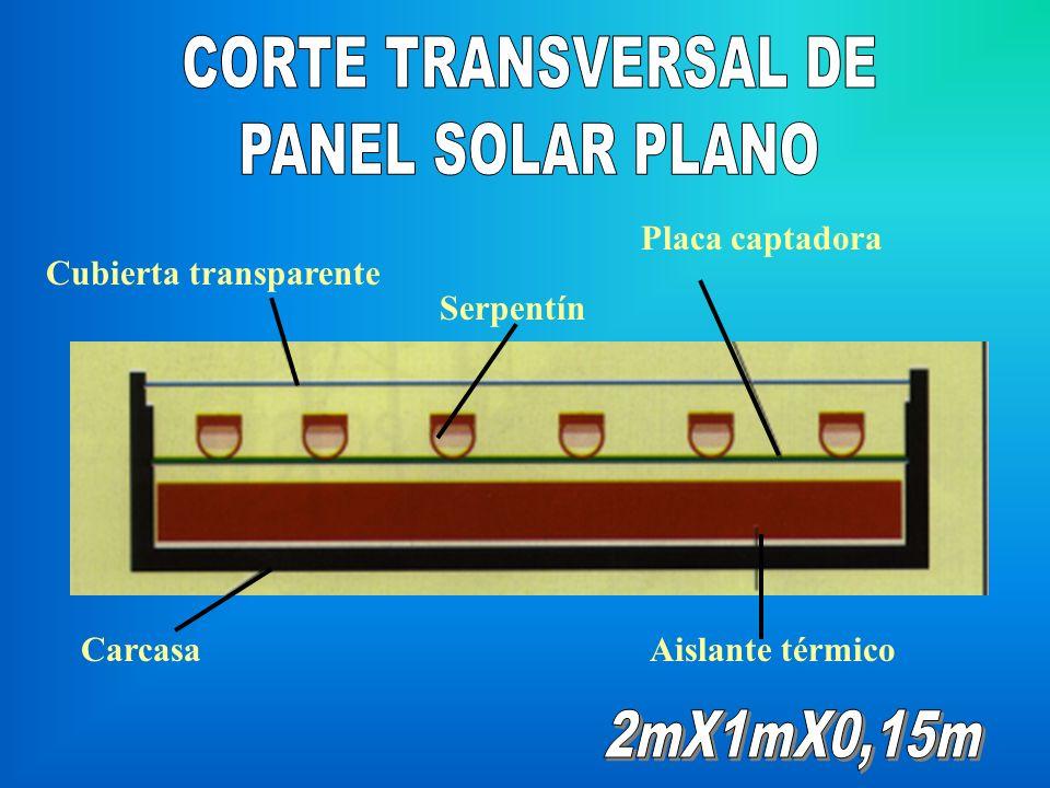 CORTE TRANSVERSAL DE PANEL SOLAR PLANO 2mX1mX0,15m Placa captadora