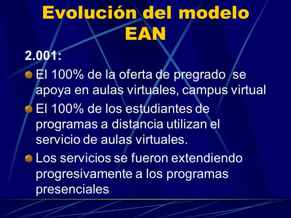 Evolución del modelo EAN