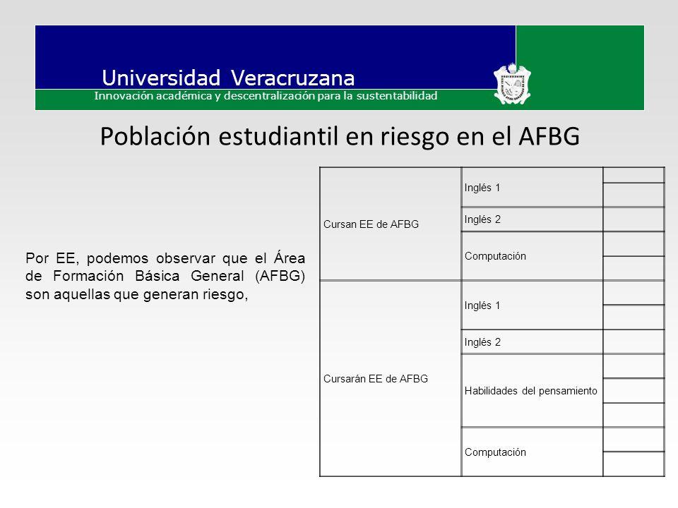 Población estudiantil en riesgo en el AFBG