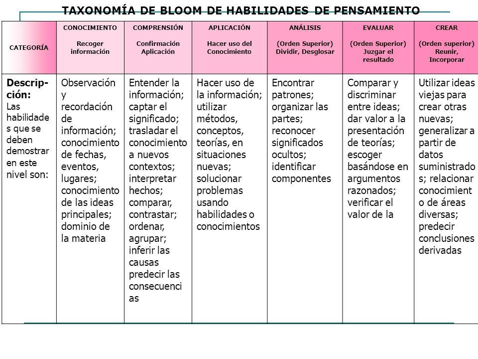 TAXONOMÍA DE BLOOM DE HABILIDADES DE PENSAMIENTO