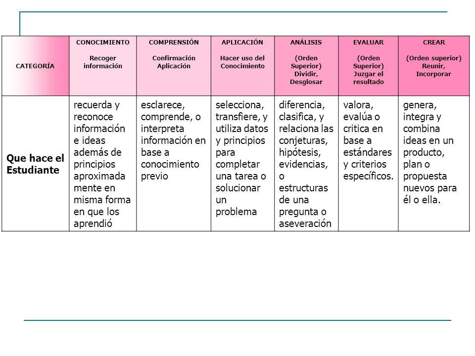 valora, evalúa o critica en base a estándares y criterios específicos.