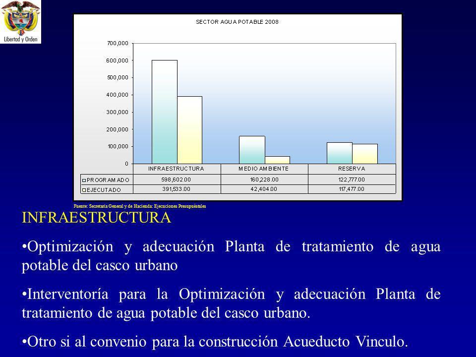 Otro si al convenio para la construcción Acueducto Vinculo.