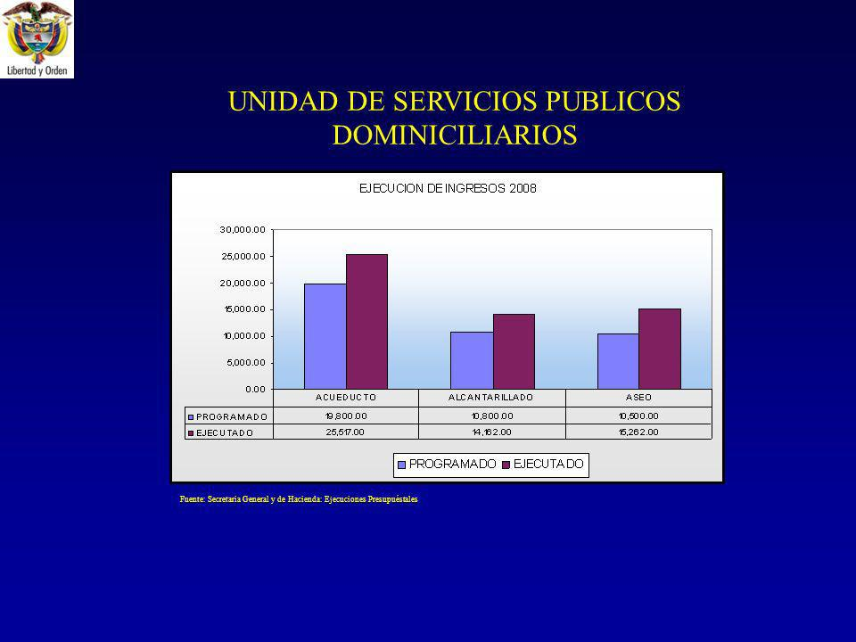 UNIDAD DE SERVICIOS PUBLICOS DOMINICILIARIOS