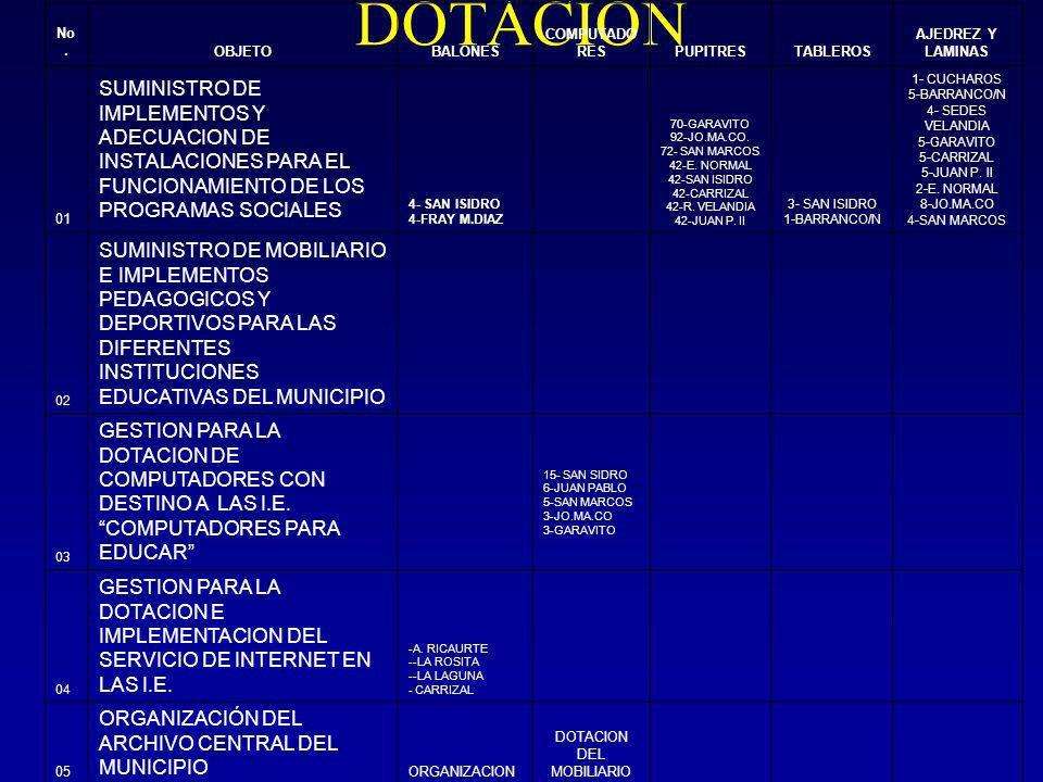 DOTACION DEL MOBILIARIO