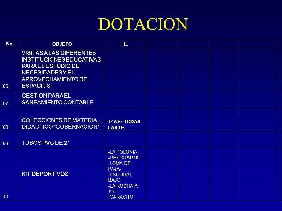 DOTACION No. OBJETO. I.E. 06. VISITAS A LAS DIFERENTES INSTITUCIONES EDUCATIVAS PARA EL ESTUDIO DE NECESIDADES Y EL APROVECHAMIENTO DE ESPACIOS.