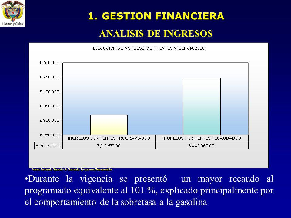 GESTION FINANCIERA ANALISIS DE INGRESOS