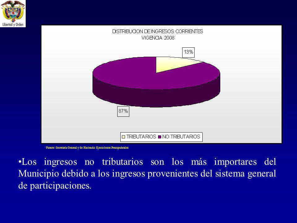 Fuente: Secretaria General y de Hacienda: Ejecuciones Presupuéstales