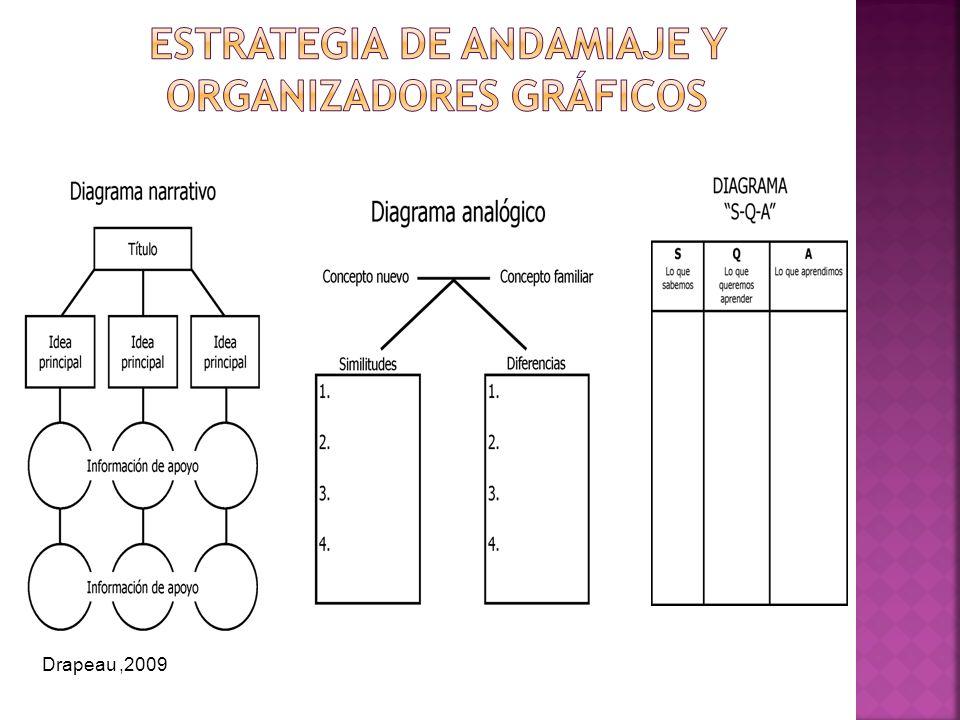 Estrategia de andamiaje y Organizadores gráficos