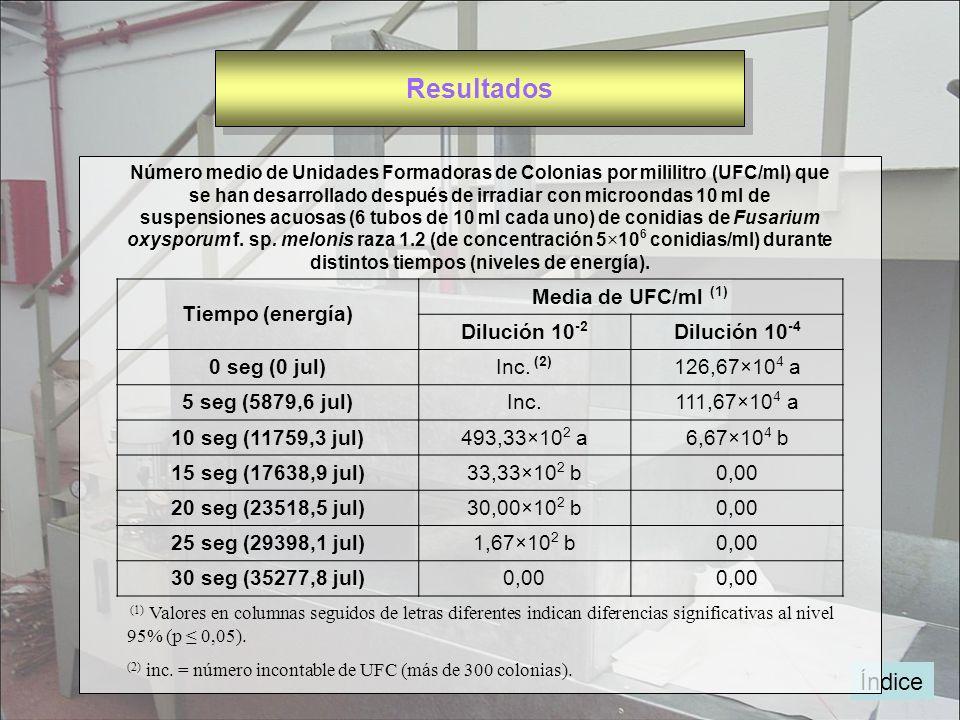 Resultados Índice Tiempo (energía) Media de UFC/ml (1) Dilución 10-2