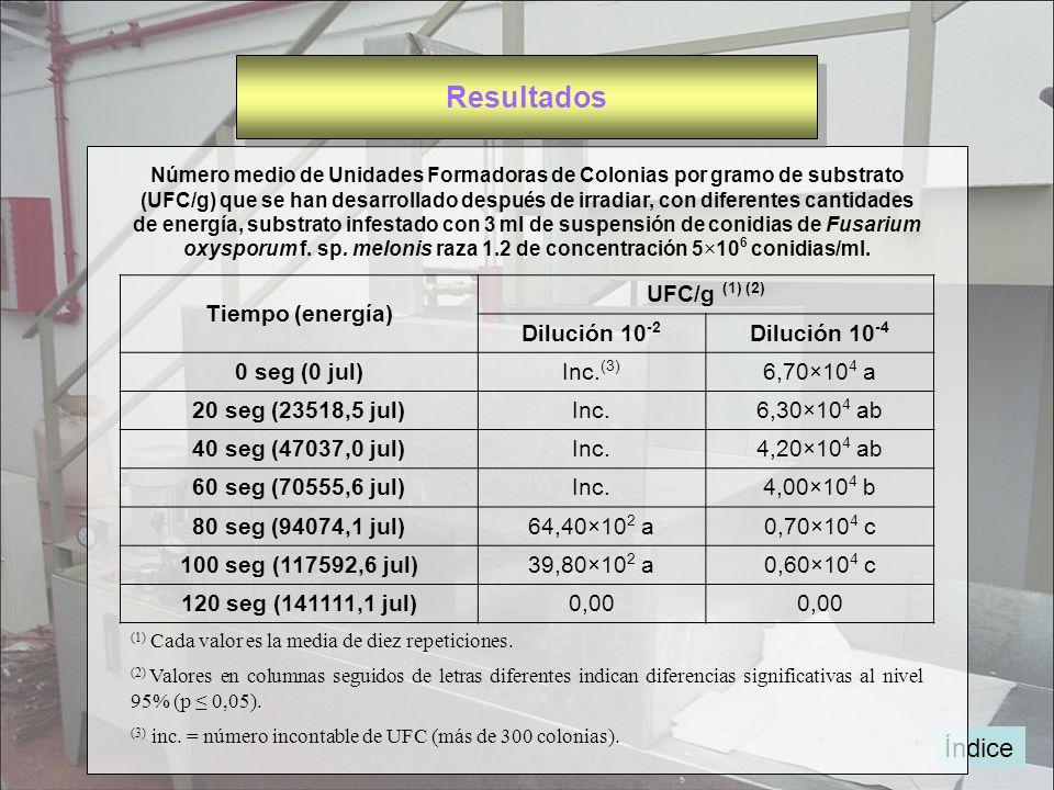 Resultados Índice Tiempo (energía) UFC/g (1) (2) Dilución 10-2