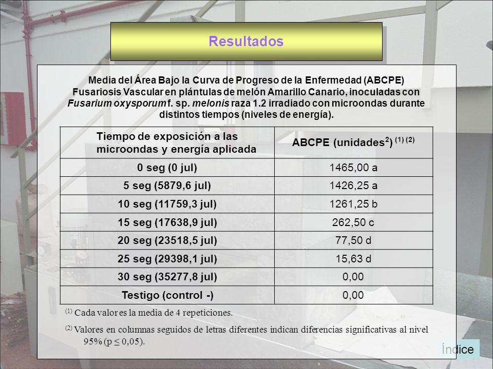 Resultados Media del Área Bajo la Curva de Progreso de la Enfermedad (ABCPE)