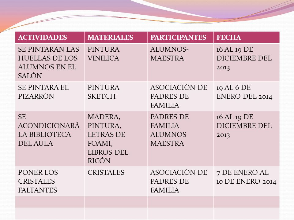 ACTIVIDADES MATERIALES. PARTICIPANTES. FECHA. SE PINTARAN LAS HUELLAS DE LOS ALUMNOS EN EL SALÓN.