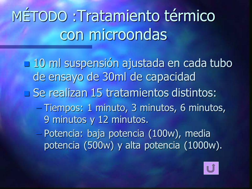 MÉTODO :Tratamiento térmico con microondas