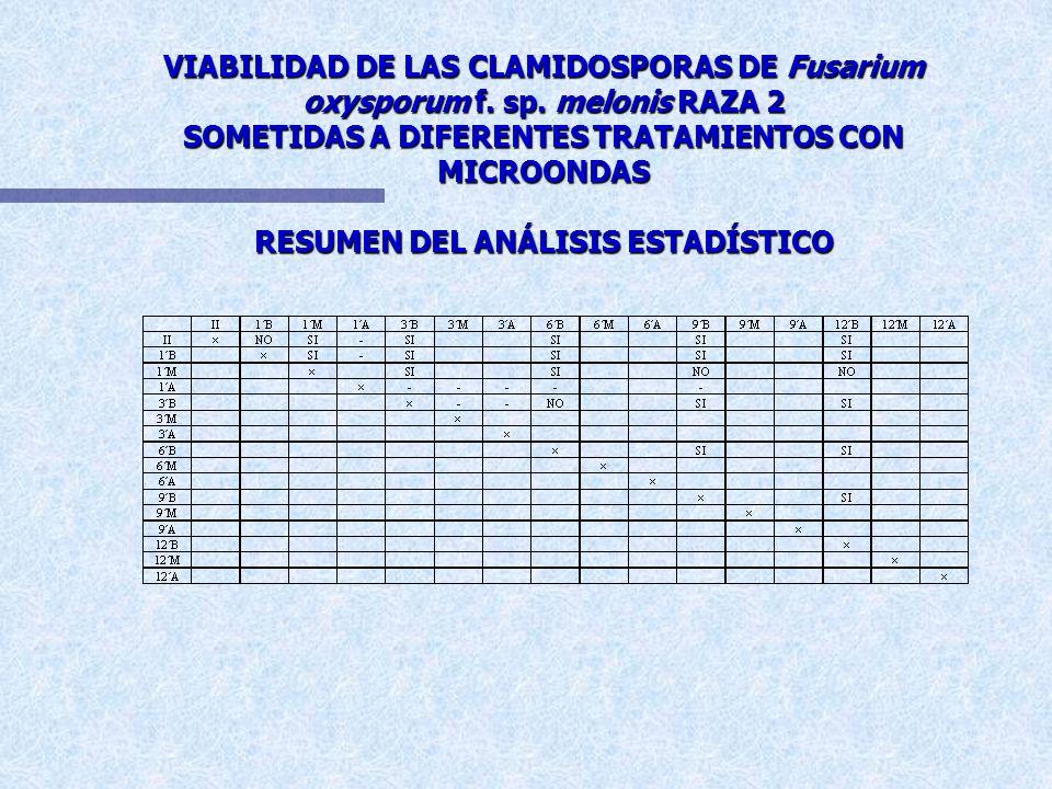 VIABILIDAD DE LAS CLAMIDOSPORAS DE Fusarium oxysporum f. sp