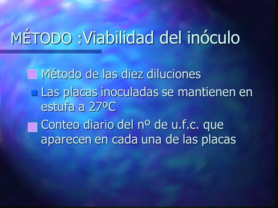 MÉTODO :Viabilidad del inóculo