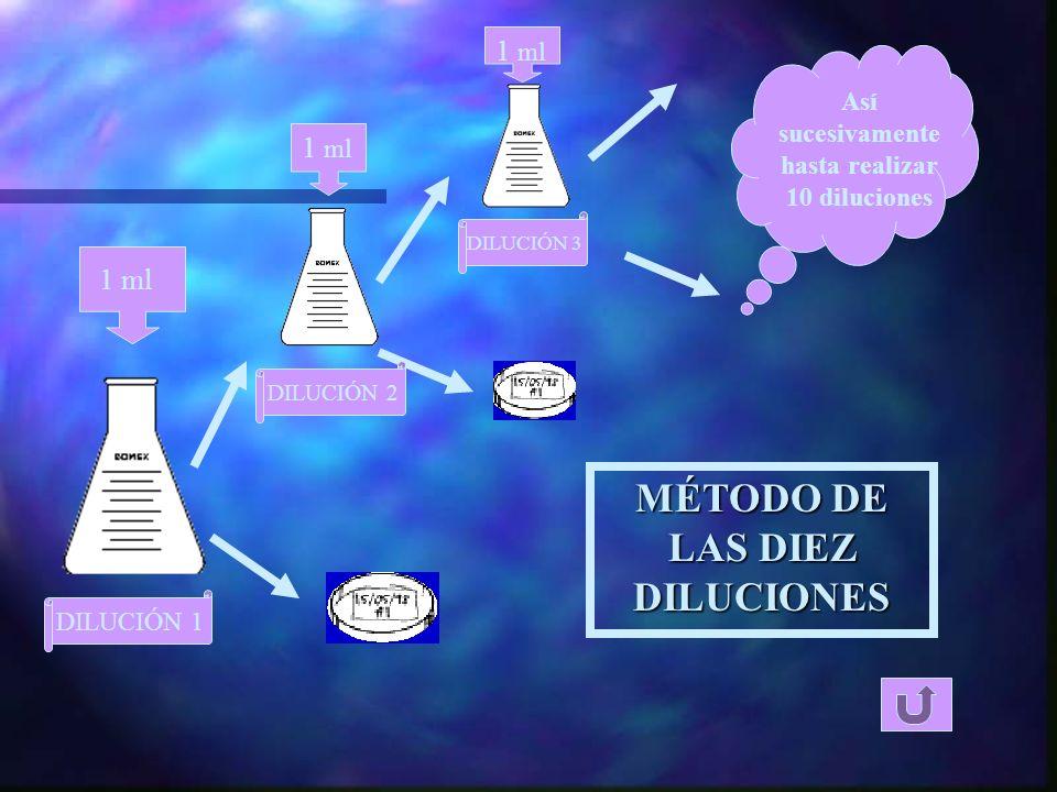 MÉTODO DE LAS DIEZ DILUCIONES