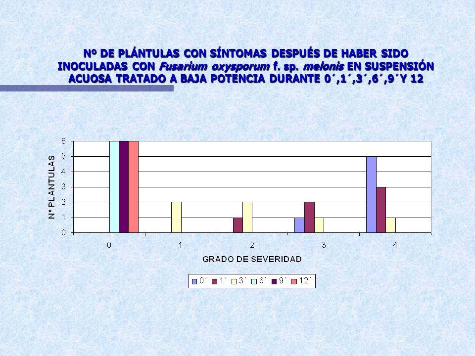 Nº DE PLÁNTULAS CON SÍNTOMAS DESPUÉS DE HABER SIDO INOCULADAS CON Fusarium oxysporum f.