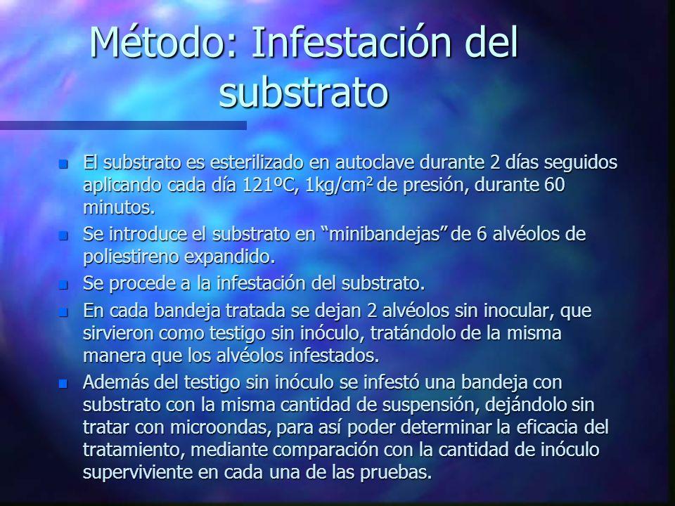 Método: Infestación del substrato