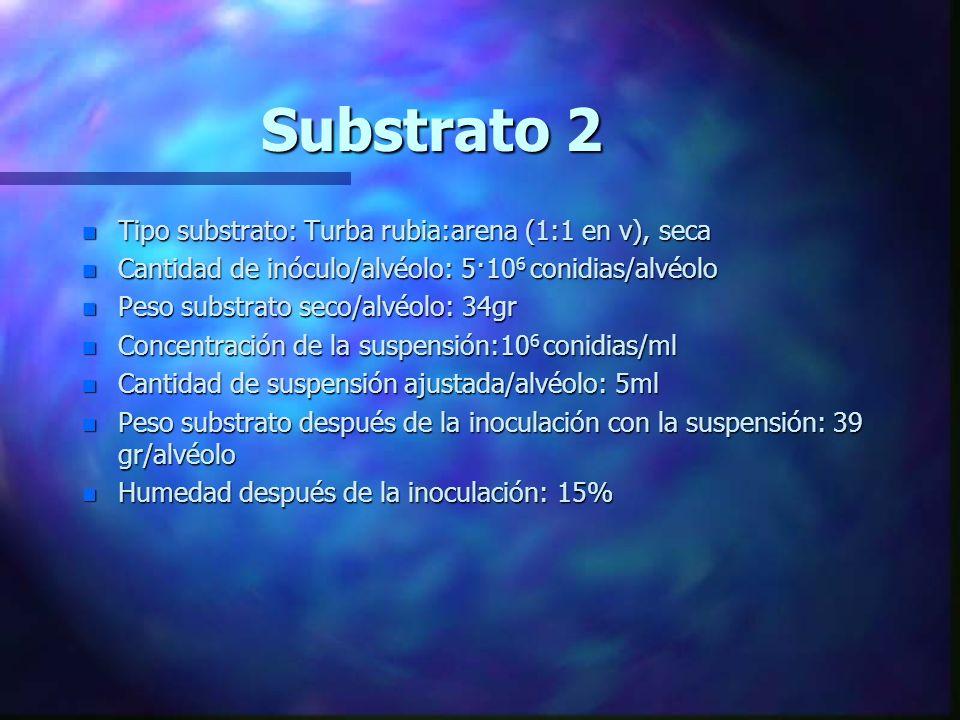 Substrato 2 Tipo substrato: Turba rubia:arena (1:1 en v), seca