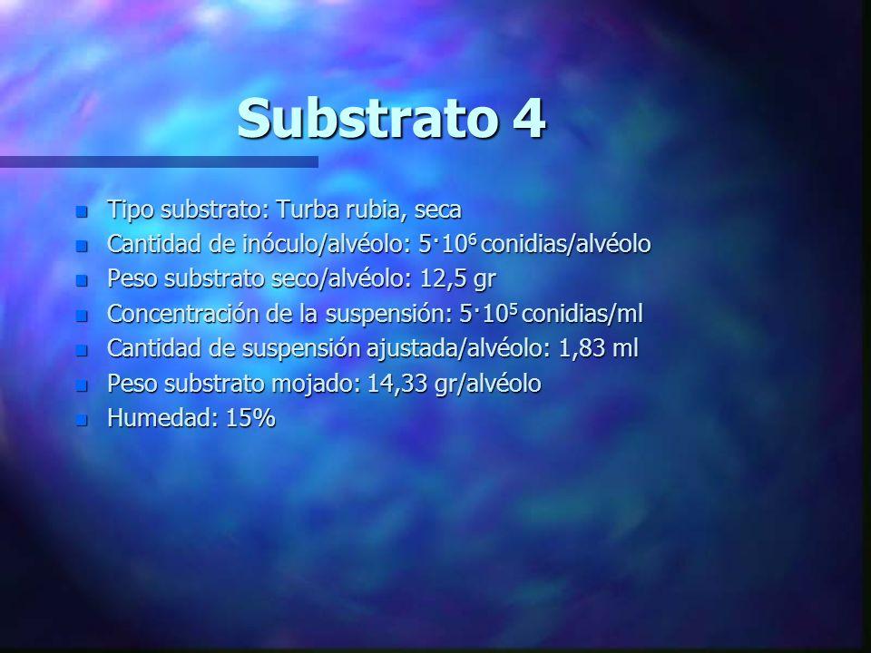 Substrato 4 Tipo substrato: Turba rubia, seca