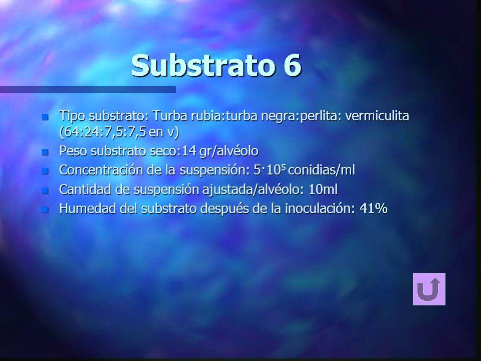 Substrato 6 Tipo substrato: Turba rubia:turba negra:perlita: vermiculita (64:24:7,5:7,5 en v) Peso substrato seco:14 gr/alvéolo.