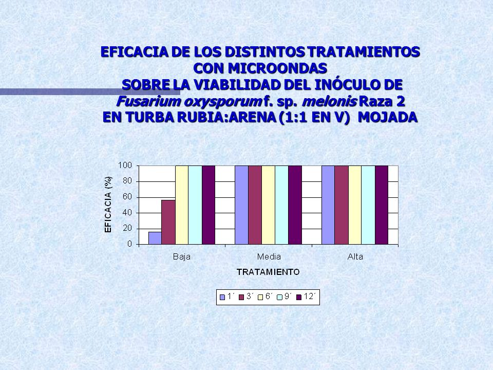 EFICACIA DE LOS DISTINTOS TRATAMIENTOS CON MICROONDAS