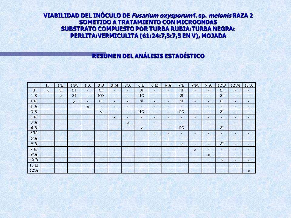 VIABILIDAD DEL INÓCULO DE Fusarium oxysporum f. sp