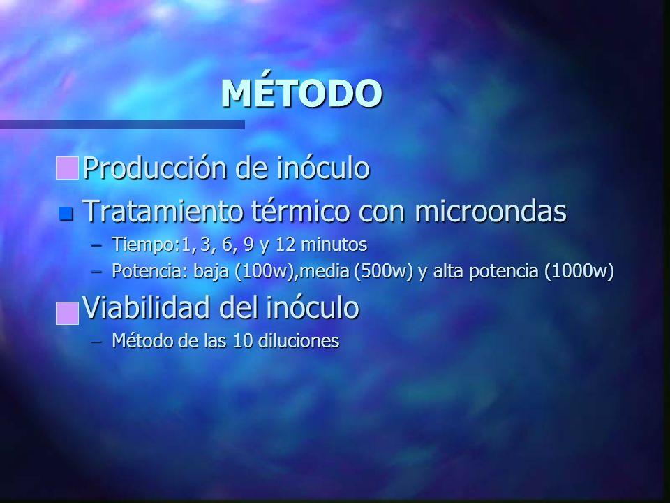MÉTODO Producción de inóculo Tratamiento térmico con microondas