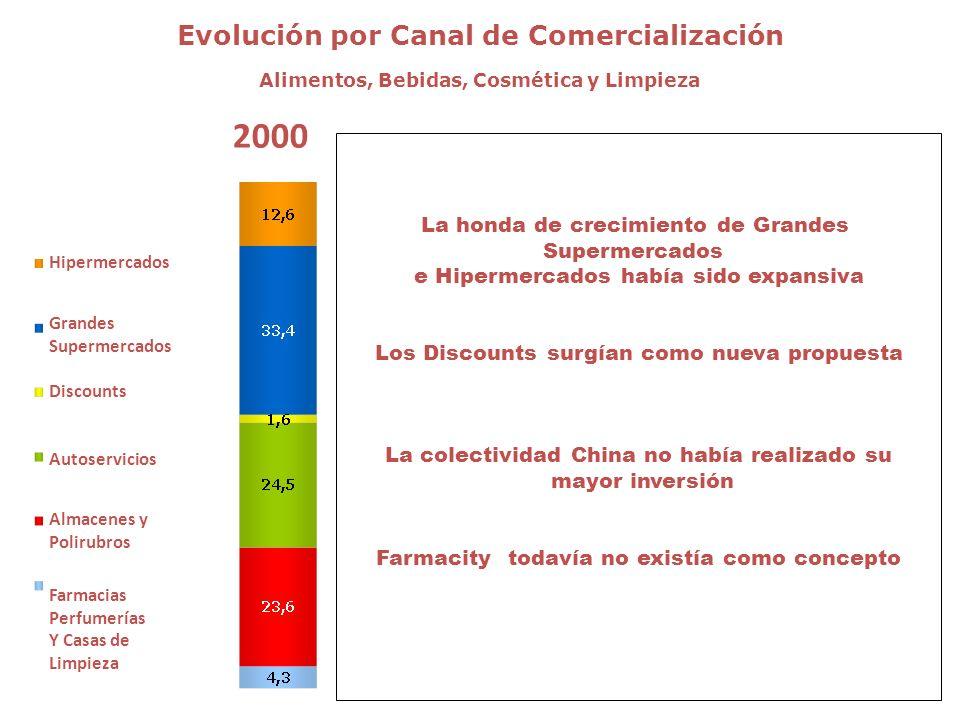 2000 Evolución por Canal de Comercialización