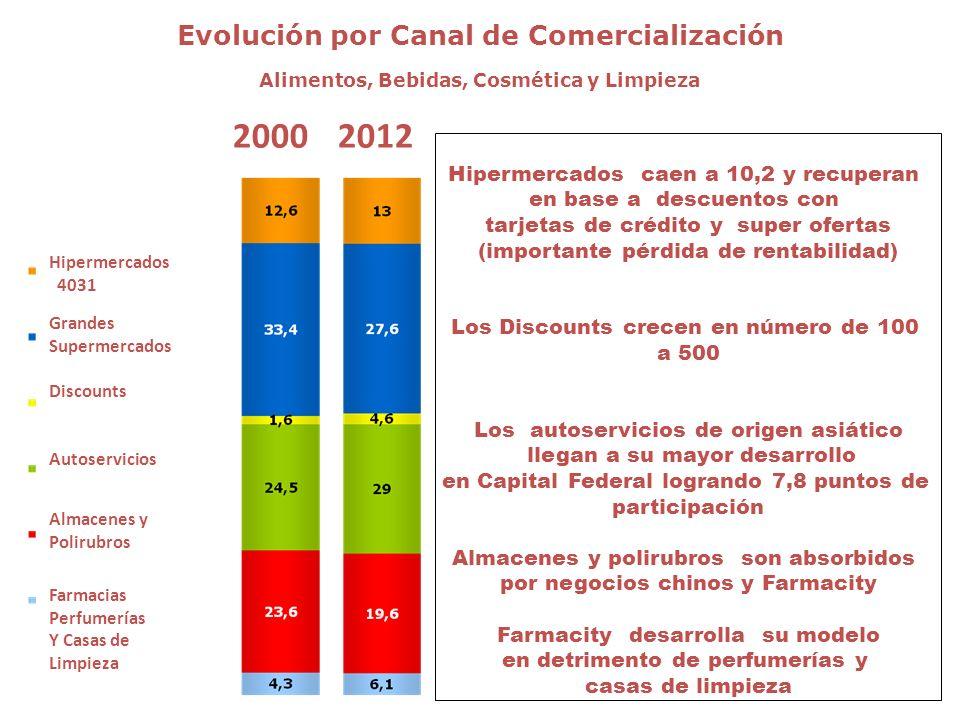 2000 2012 Evolución por Canal de Comercialización
