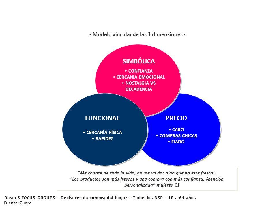 - Modelo vincular de las 3 dimensiones -