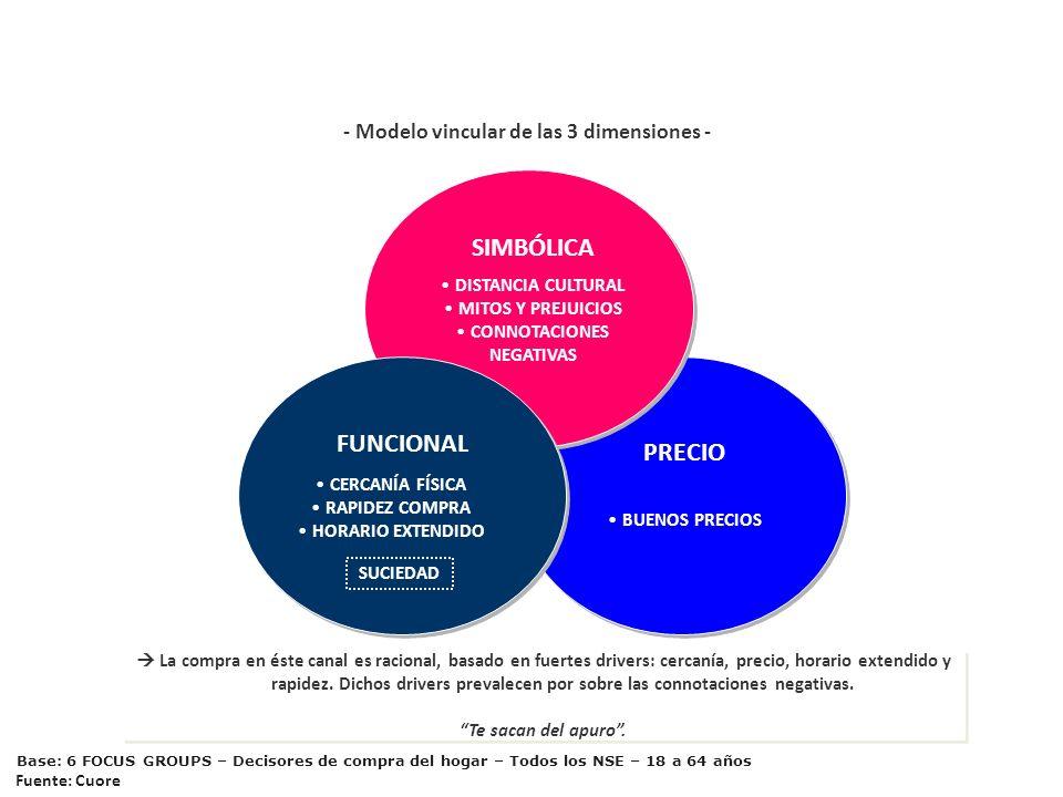 EL AUTOSERVICIO ASIÁTICO - Modelo vincular de las 3 dimensiones -