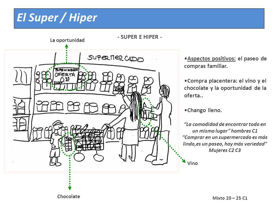 El Super / Hiper IMAGINARIO PROYECTIVO DE LA VIVENCIA