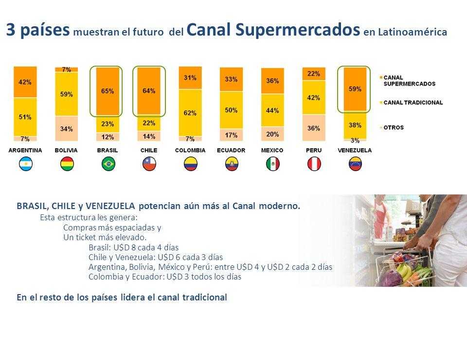 3 países muestran el futuro del Canal Supermercados en Latinoamérica