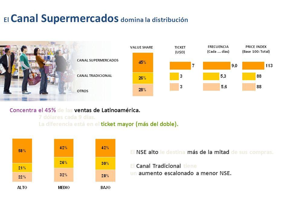 El Canal Supermercados domina la distribución